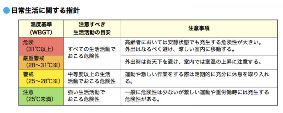 日常生活における熱中症予防指針