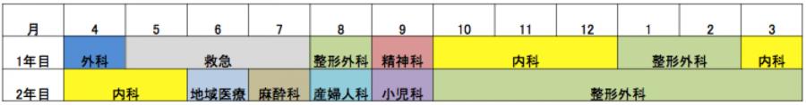 研修医 ローテート