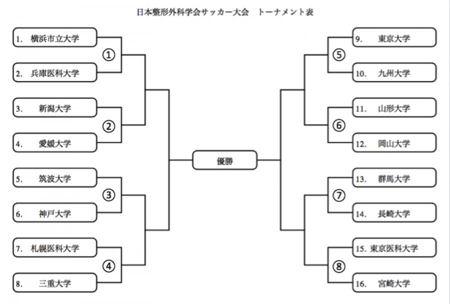 日本整形外科学会サッカー大会 組み合わせ